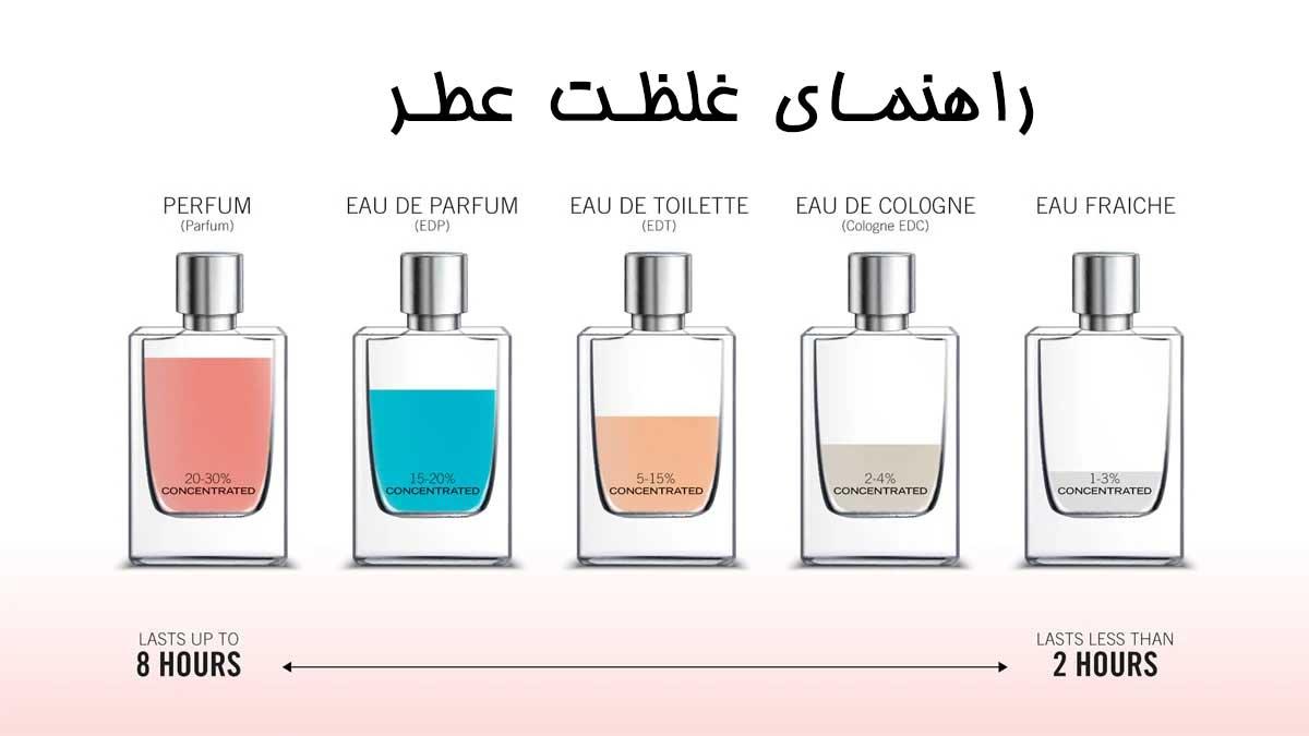 تستر عطر چیست | تفاوت تستر عطر و عطر اصلی | مزایای تستر عطر | ماندگاری تستر عطر اورجینال | انواع تستر عطر | فروشگاه اینترنتی آرایش سرا.