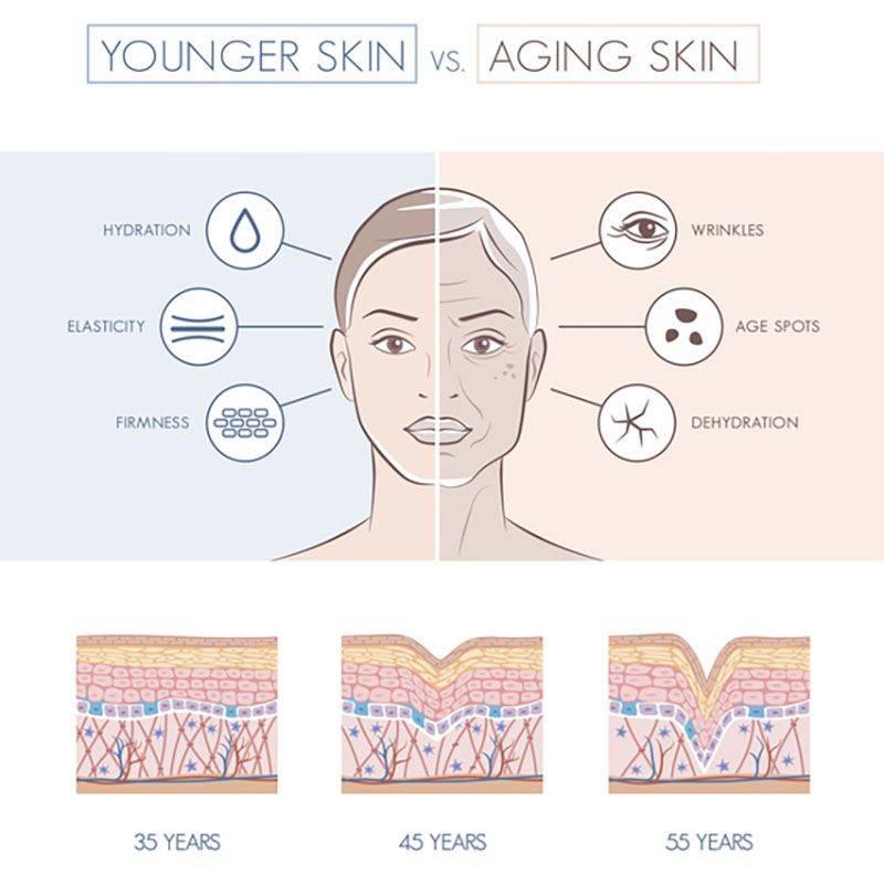 کلاژن چیست و چه فایده ای برای پوست دارد؟