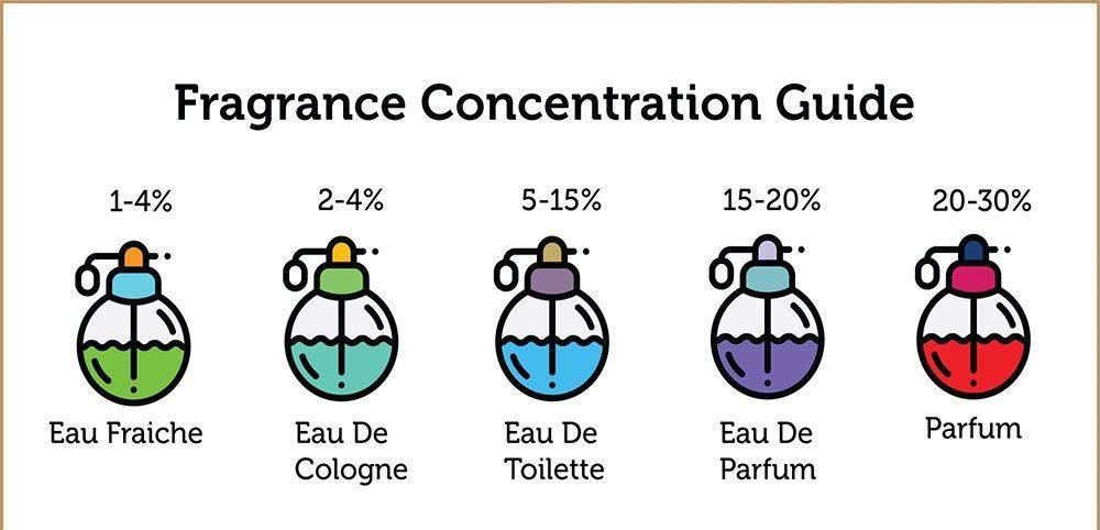عطر تابستانی | انتخاب عطر مناسب | عطر زمستانی | انواع عطر | روش استفاده از عطر | روش انتخاب عطر و انوا مختلف عطر را در این مقاله میتوانید مطالعه کنید | آرایش سرا